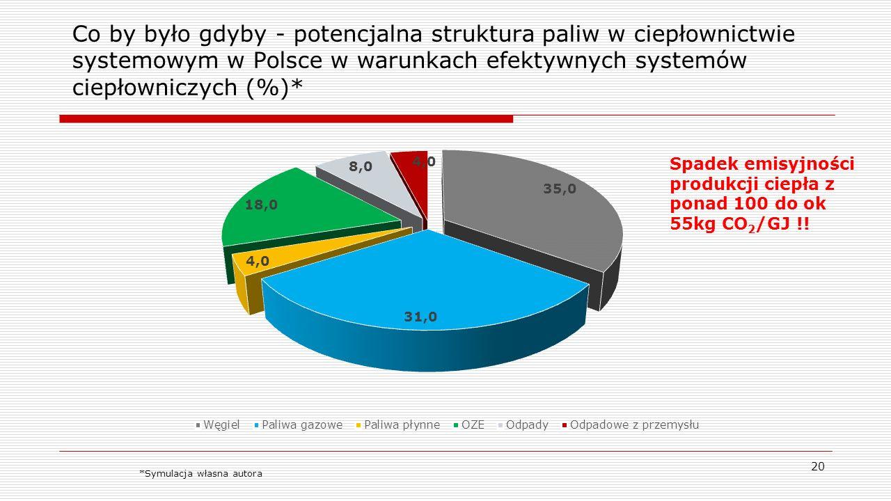 Co by było gdyby - potencjalna struktura paliw w ciepłownictwie systemowym w Polsce w warunkach efektywnych systemów ciepłowniczych (%)* 20 *Symulacja własna autora Spadek emisyjności produkcji ciepła z ponad 100 do ok 55kg CO 2 /GJ !!
