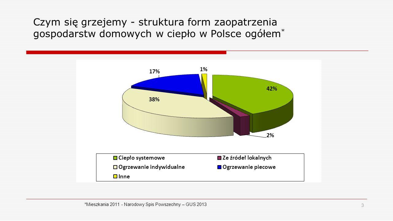 Czym się grzejemy - struktura form zaopatrzenia gospodarstw domowych w ciepło w Polsce ogółem * 3 *Mieszkania 2011 - Narodowy Spis Powszechny – GUS 2013