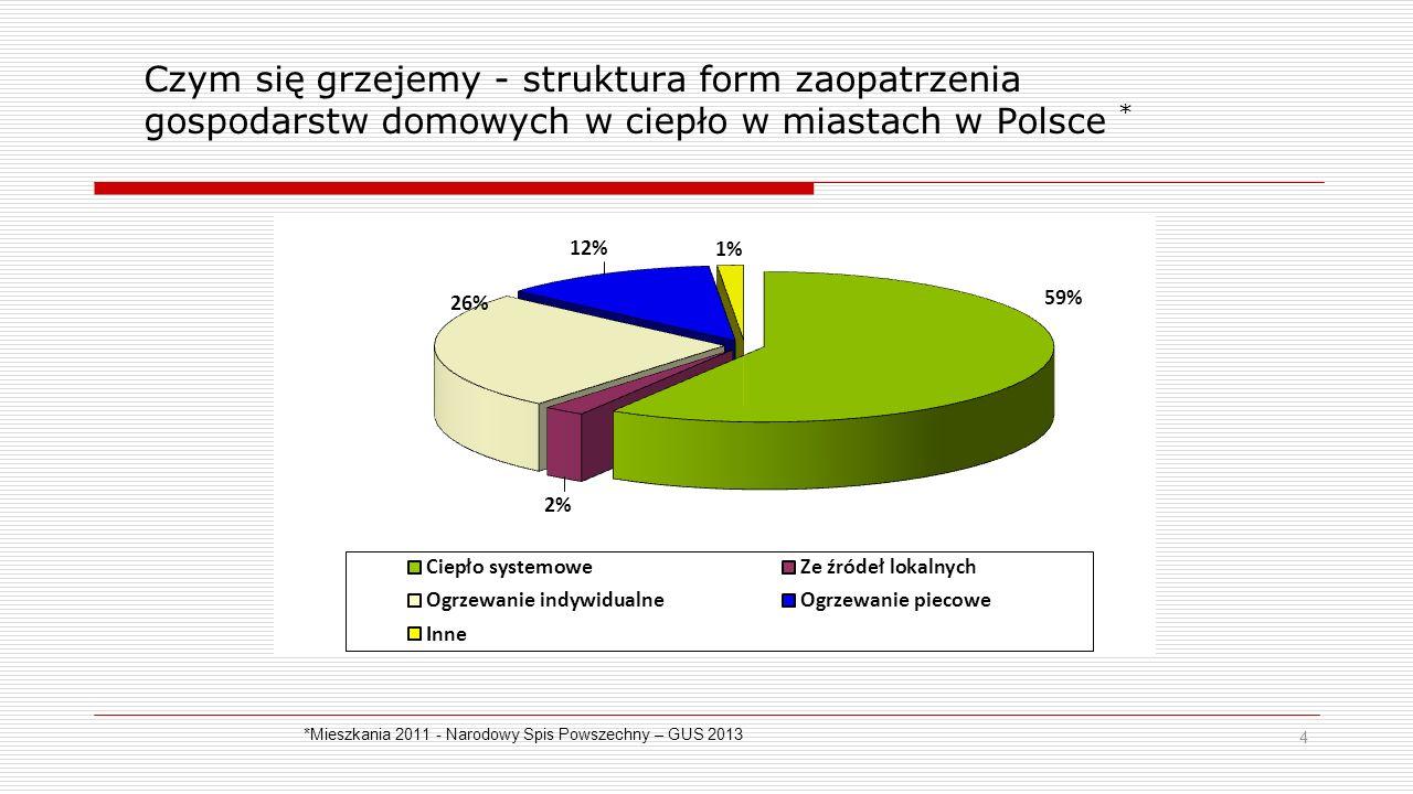 Czym się grzejemy - struktura form zaopatrzenia gospodarstw domowych w ciepło w miastach w Polsce * 4 *Mieszkania 2011 - Narodowy Spis Powszechny – GUS 2013