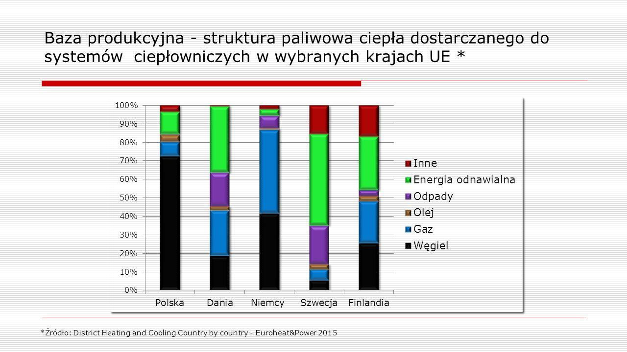 Baza produkcyjna - struktura paliwowa ciepła dostarczanego do systemów ciepłowniczych w wybranych krajach UE * *Źródło: District Heating and Cooling Country by country - Euroheat&Power 2015