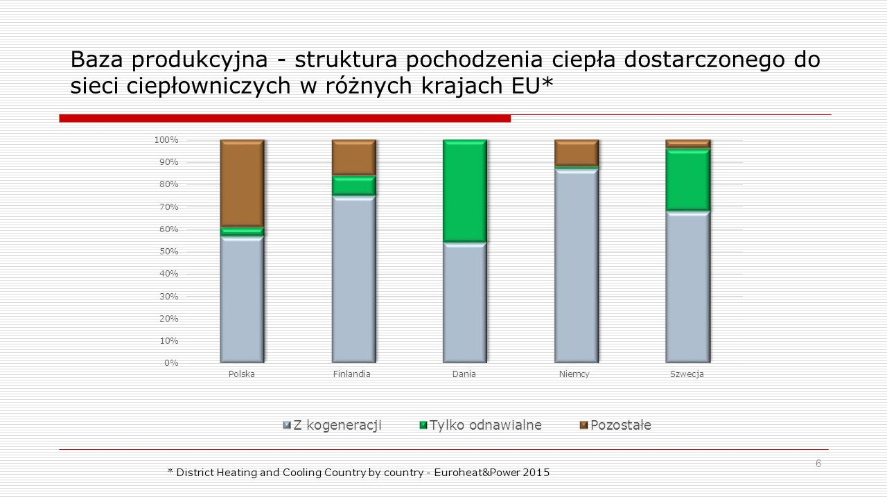 Baza produkcyjna - struktura pochodzenia ciepła dostarczonego do sieci ciepłowniczych w różnych krajach EU* 6 * District Heating and Cooling Country by country - Euroheat&Power 2015