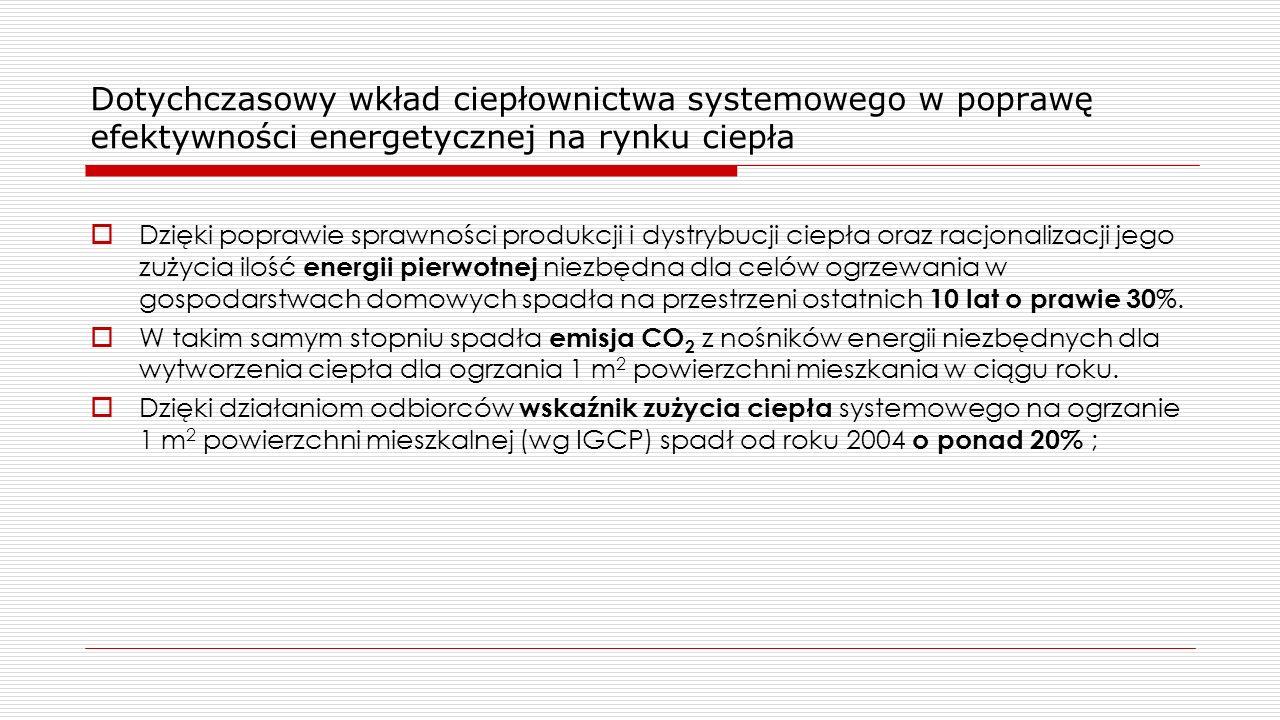 Dotychczasowy wkład ciepłownictwa systemowego w poprawę efektywności energetycznej na rynku ciepła  Dzięki poprawie sprawności produkcji i dystrybucji ciepła oraz racjonalizacji jego zużycia ilość energii pierwotnej niezbędna dla celów ogrzewania w gospodarstwach domowych spadła na przestrzeni ostatnich 10 lat o prawie 30 %.