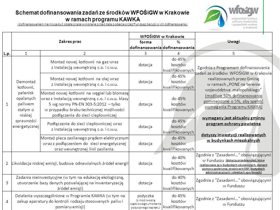 26 z 15 Schemat dofinansowania zadań ze środków WFOŚiGW w Krakowie w ramach programu KAWKA (dofinansowaniem nie mogą być objęte prace wykonane przed datą podjęcia przez Fundusz decyzji o ich dofinansowaniu) L.p.