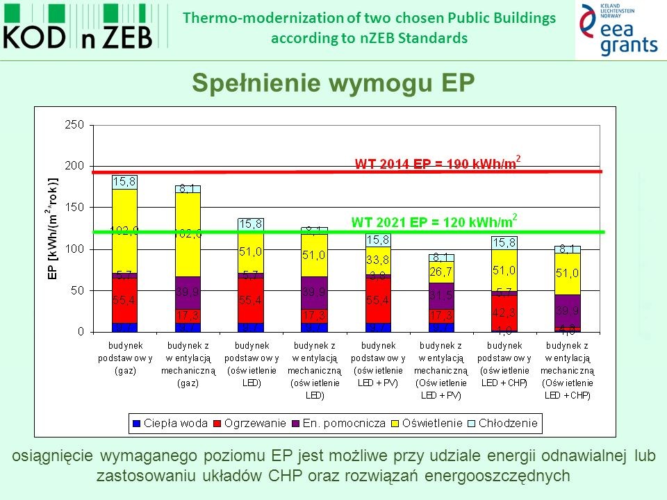 Thermo-modernization of two chosen Public Buildings according to nZEB Standards Rozwiązania alternatywne osiągnięcie wymaganego poziomu EP jest możliwe przy udziale energii odnawialnej lub zastosowaniu układów CHP oraz rozwiązań energooszczędnych Spełnienie wymogu EP