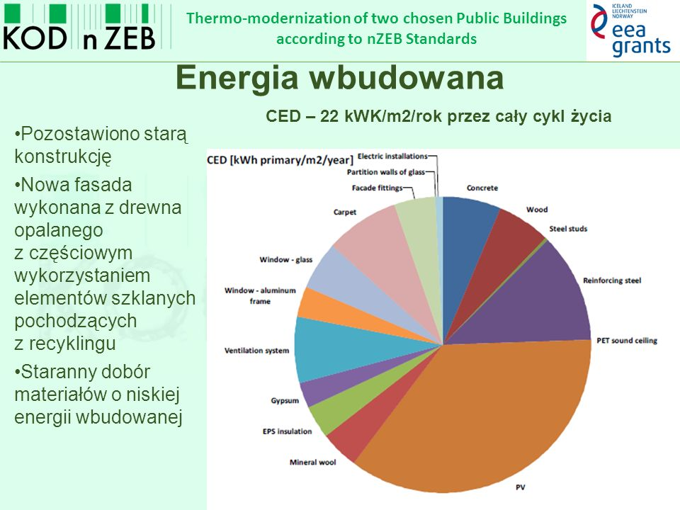 Thermo-modernization of two chosen Public Buildings according to nZEB Standards Energia wbudowana Pozostawiono starą konstrukcję Nowa fasada wykonana