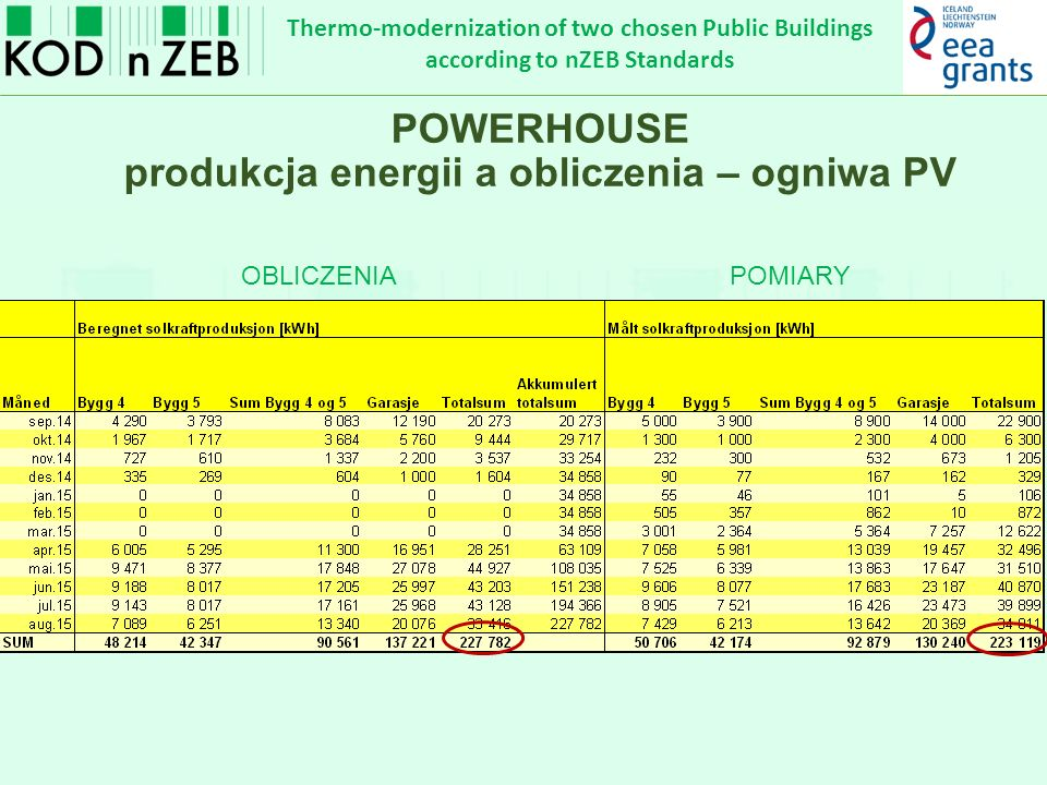 Thermo-modernization of two chosen Public Buildings according to nZEB Standards POWERHOUSE produkcja energii a obliczenia – ogniwa PV OBLICZENIAPOMIAR