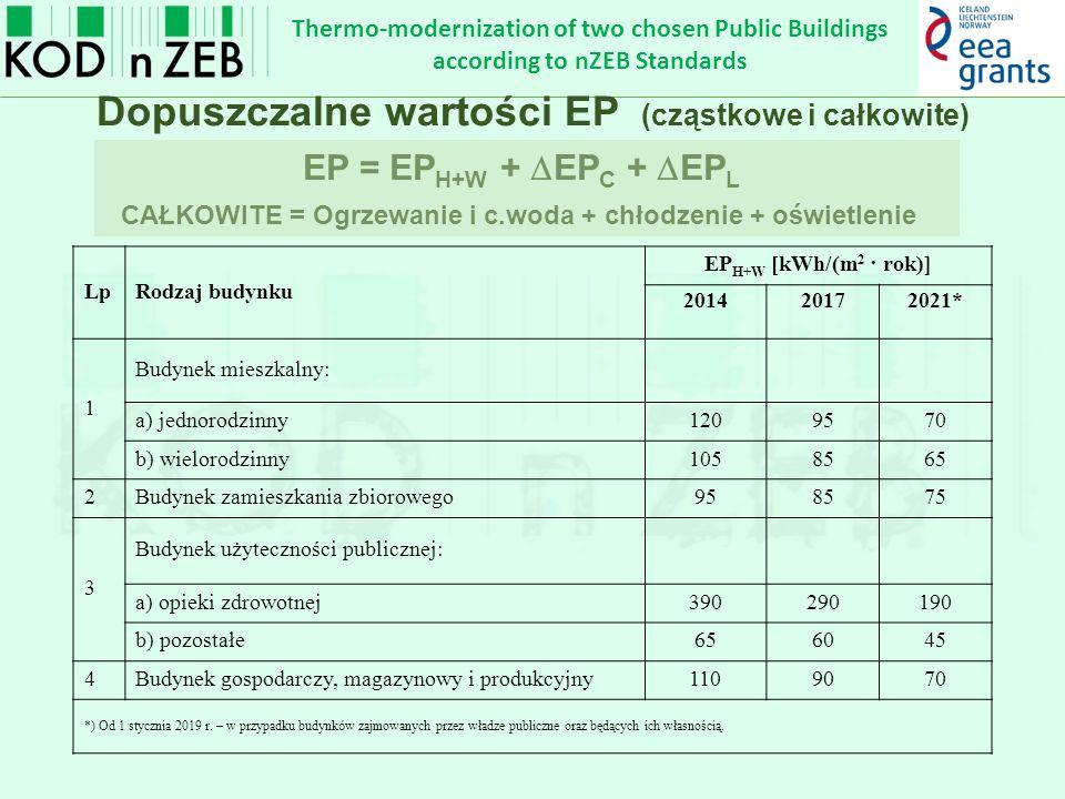Thermo-modernization of two chosen Public Buildings according to nZEB Standards Dopuszczalne wartości EP (cząstkowe i całkowite) LpRodzaj budynku EP H+W [kWh/(m 2 · rok)] 201420172021* 1 Budynek mieszkalny: a) jednorodzinny1209570 b) wielorodzinny1058565 2Budynek zamieszkania zbiorowego958575 3 Budynek użyteczności publicznej: a) opieki zdrowotnej390290190 b) pozostałe656045 4Budynek gospodarczy, magazynowy i produkcyjny1109070 *) Od 1 stycznia 2019 r.