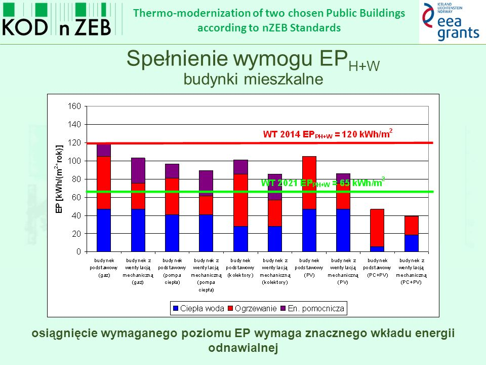 Thermo-modernization of two chosen Public Buildings according to nZEB Standards Przykład budynku biurowego lokalizacja – Kraków powierzchnia ogrzewana – 11 131 m 2 powierzchnia chłodzona – 11 131 m 2 czas użytkowania oświetlenia >2500 h/rok A/V – 0,12 stopień przeszklenia ścian zewnętrznych – 60% PrzegrodaU -[W/(m 2 K)] ściana zewnętrzna0,15 podłoga na gruncie0,20 strop pod przestrzenią nieogrzewaną0,15 dach nad przestrzenią nieogrzewaną0,25 okna w przegrodach pionowych0,9 drzwi zewnętrzne1,3 EP = EP H+W +  EP C +  EP L EP 2014 = 65 + 25 + 100 = 190 kWh/m 2 EP 2021 = 45+ 25 + 50 = 120 kWh/m 2