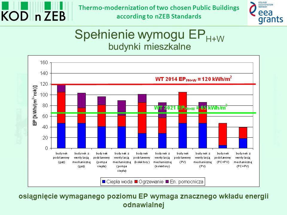 Thermo-modernization of two chosen Public Buildings according to nZEB Standards Przed … Po …