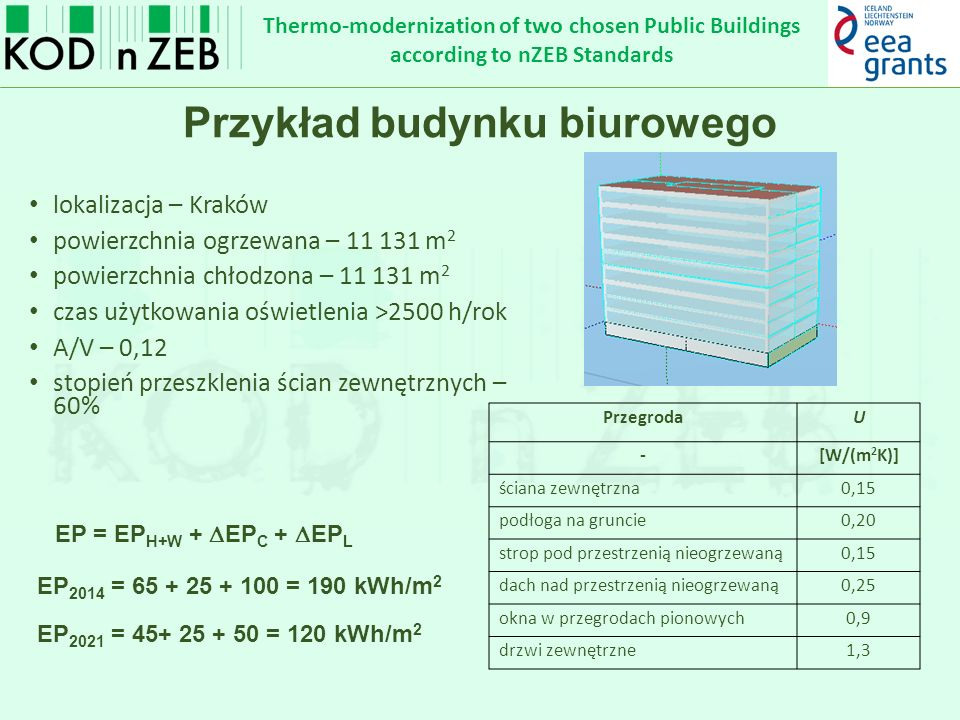 Thermo-modernization of two chosen Public Buildings according to nZEB Standards Przykład budynku biurowego lokalizacja – Kraków powierzchnia ogrzewana