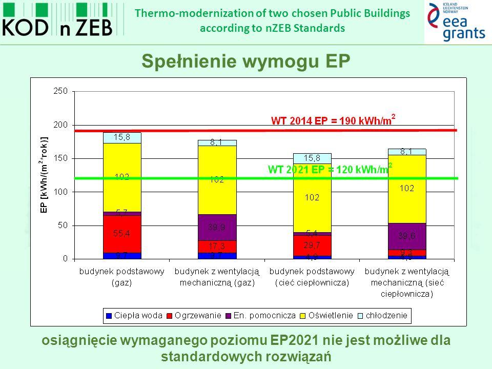 Thermo-modernization of two chosen Public Buildings according to nZEB Standards Rozwiązania alternatywne rodzaj oświetlenia – oprawy LED 100 lm/W; P=10W/m 2 zastosowanie AZE: oOgniwa PV (250 kW p pokrycie 213 MWh zapotrzebowania na oświetlenie oraz energię elektryczną pomocniczą) oukład CHP (silnik tłokowy o mocy 20 kW e + 36 kW th ; sprawność cieplna 58 %, sprawność elektryczna 32%) chłodzenie – bez zmian źródło: http://www.gitmarket.pl