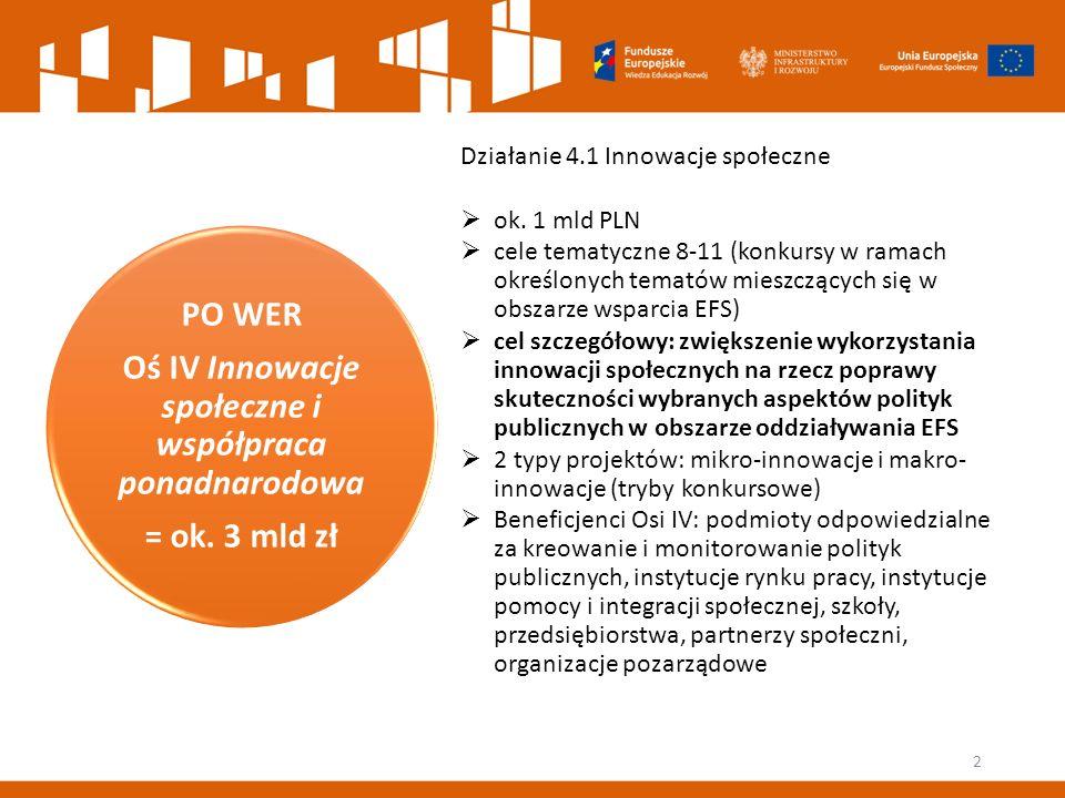PO WER Oś IV Innowacje społeczne i współpraca ponadnarodowa = ok. 3 mld zł Działanie 4.1 Innowacje społeczne  ok. 1 mld PLN  cele tematyczne 8-11 (k
