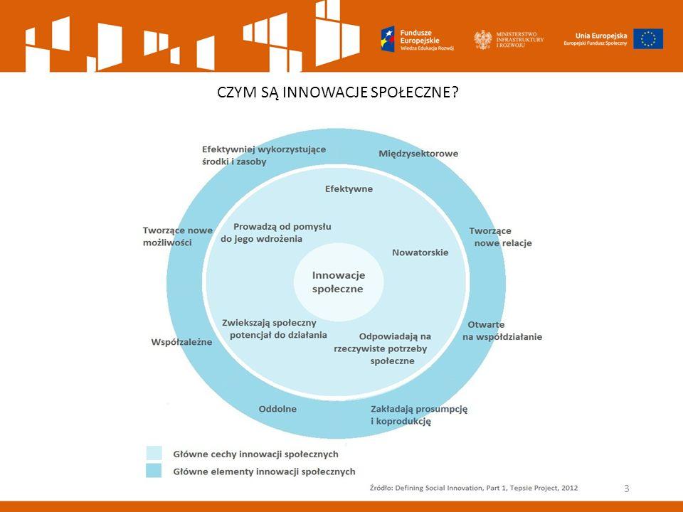 KONKURS NA DEINSTYTUCJONALIZACJĘ … Pierwszy konkurs na innowacje społeczne w ramach schematu MAKRO – ogłoszony 19 października Nabór wniosków od 19 listopada do 10 grudnia 2015 r.