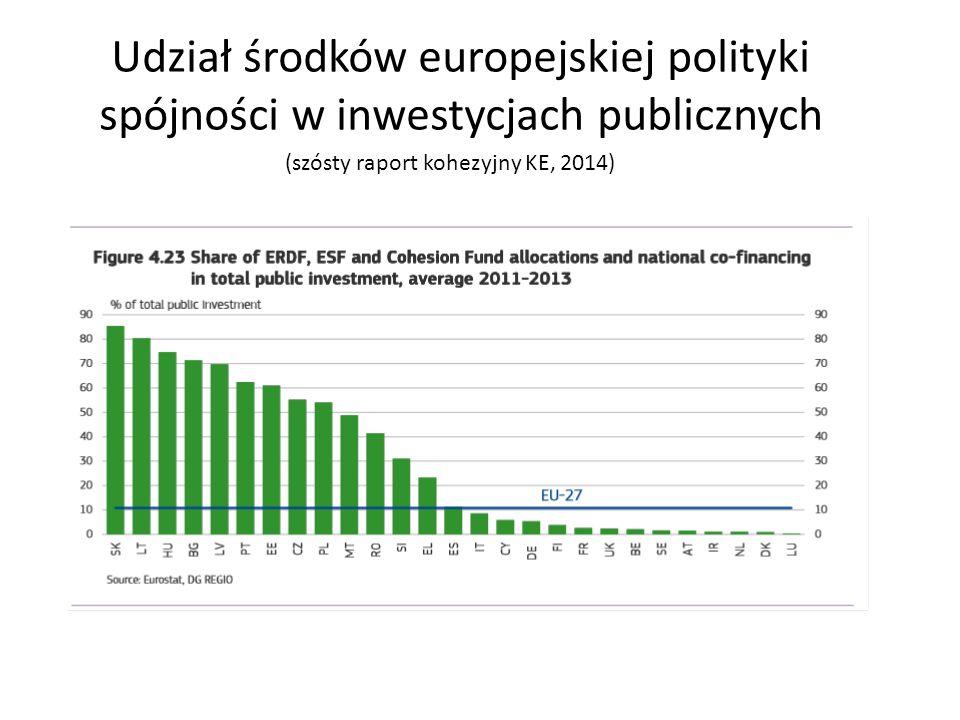 Udział środków europejskiej polityki spójności w inwestycjach publicznych (szósty raport kohezyjny KE, 2014)