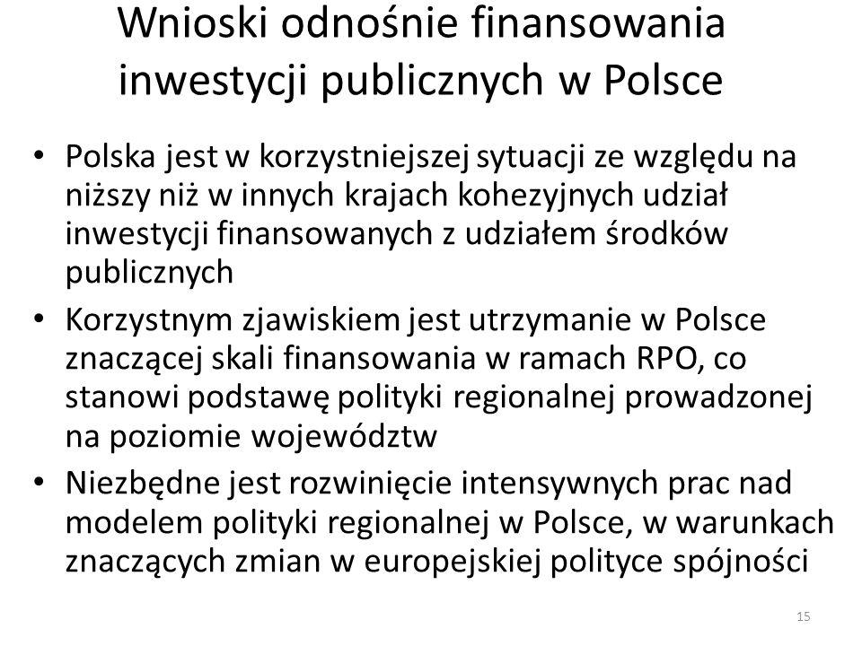 Wnioski odnośnie finansowania inwestycji publicznych w Polsce Polska jest w korzystniejszej sytuacji ze względu na niższy niż w innych krajach kohezyj