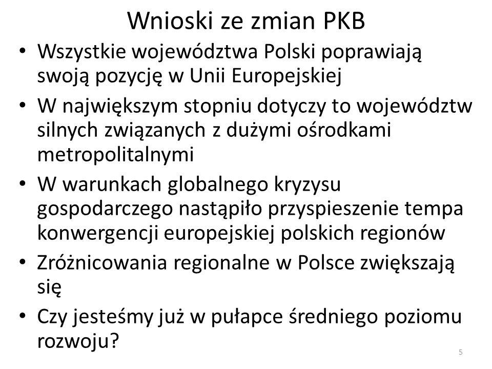 Wnioski ze zmian PKB Wszystkie województwa Polski poprawiają swoją pozycję w Unii Europejskiej W największym stopniu dotyczy to województw silnych zwi