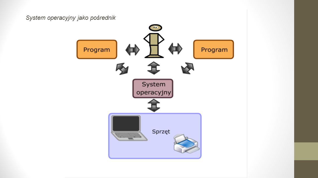 System operacyjny jako pośrednik