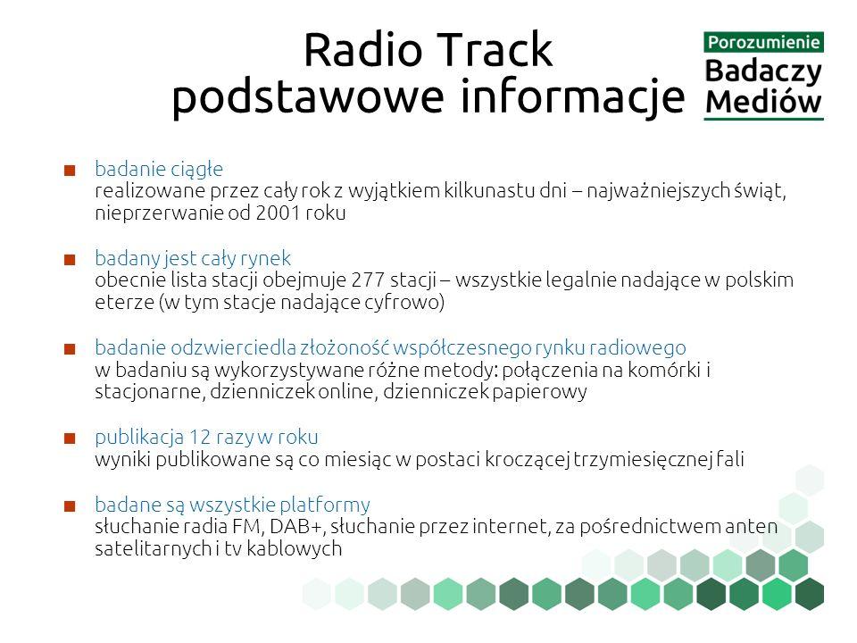 ■ badanie ciągłe realizowane przez cały rok z wyjątkiem kilkunastu dni – najważniejszych świąt, nieprzerwanie od 2001 roku ■ badany jest cały rynek obecnie lista stacji obejmuje 277 stacji – wszystkie legalnie nadające w polskim eterze (w tym stacje nadające cyfrowo) ■ badanie odzwierciedla złożoność współczesnego rynku radiowego w badaniu są wykorzystywane różne metody: połączenia na komórki i stacjonarne, dzienniczek online, dzienniczek papierowy ■ publikacja 12 razy w roku wyniki publikowane są co miesiąc w postaci kroczącej trzymiesięcznej fali ■ badane są wszystkie platformy słuchanie radia FM, DAB+, słuchanie przez internet, za pośrednictwem anten satelitarnych i tv kablowych Radio Track podstawowe informacje