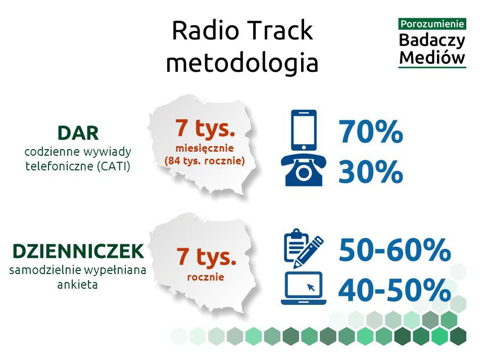 7 tys. miesięcznie (84 tys. rocznie) 70% 30% DAR codzienne wywiady telefoniczne (CATI) 7 tys. rocznie 50-60% 40-50% DZIENNICZEK samodzielnie wypełnian