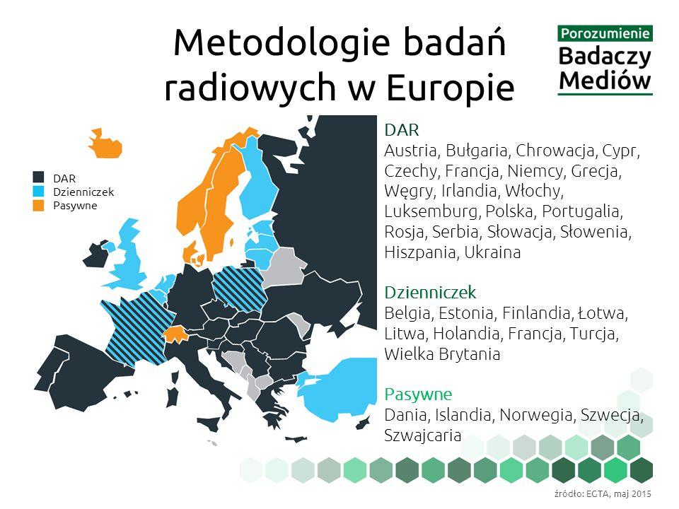 Metodologie badań radiowych w Europie DAR Austria, Bułgaria, Chrowacja, Cypr, Czechy, Francja, Niemcy, Grecja, Węgry, Irlandia, Włochy, Luksemburg, Polska, Portugalia, Rosja, Serbia, Słowacja, Słowenia, Hiszpania, Ukraina Dzienniczek Belgia, Estonia, Finlandia, Łotwa, Litwa, Holandia, Francja, Turcja, Wielka Brytania Pasywne Dania, Islandia, Norwegia, Szwecja, Szwajcaria DAR Dzienniczek Pasywne źródło: EGTA, maj 2015