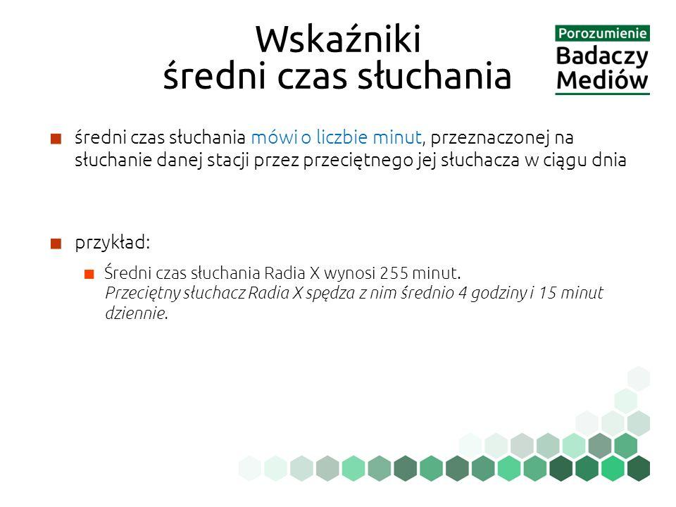 ■ średni czas słuchania mówi o liczbie minut, przeznaczonej na słuchanie danej stacji przez przeciętnego jej słuchacza w ciągu dnia ■ przykład: ■ Średni czas słuchania Radia X wynosi 255 minut.