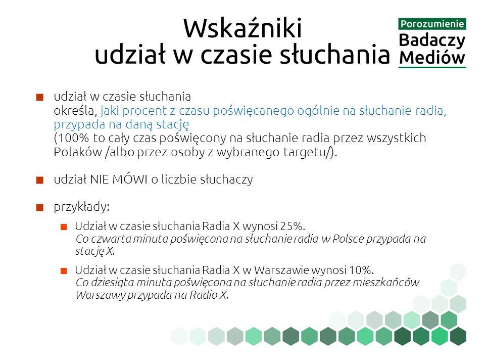■ udział w czasie słuchania określa, jaki procent z czasu poświęcanego ogólnie na słuchanie radia, przypada na daną stację (100% to cały czas poświęcony na słuchanie radia przez wszystkich Polaków /albo przez osoby z wybranego targetu/).
