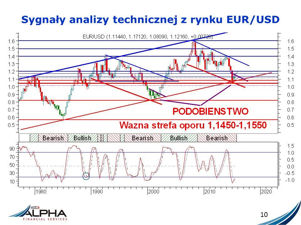 Sygnały analizy technicznej z rynku EUR/USD 10