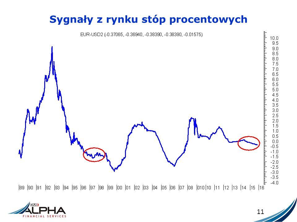 Sygnały z rynku stóp procentowych 11