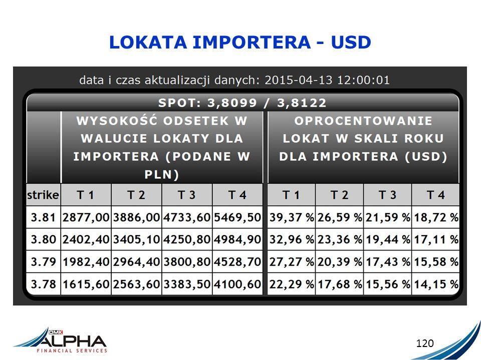 LOKATA IMPORTERA - USD 120