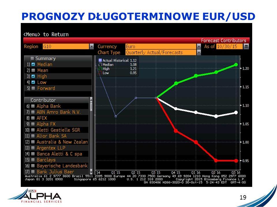 PROGNOZY DŁUGOTERMINOWE EUR/USD 19