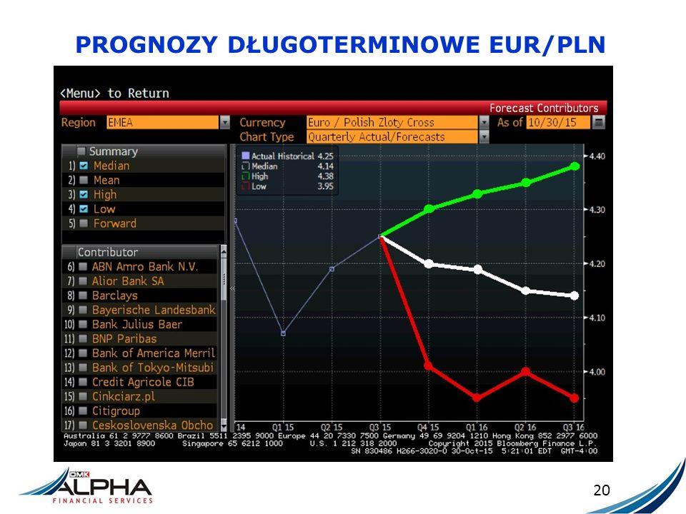 PROGNOZY DŁUGOTERMINOWE EUR/PLN 20