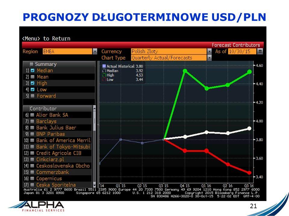 PROGNOZY DŁUGOTERMINOWE USD/PLN 21