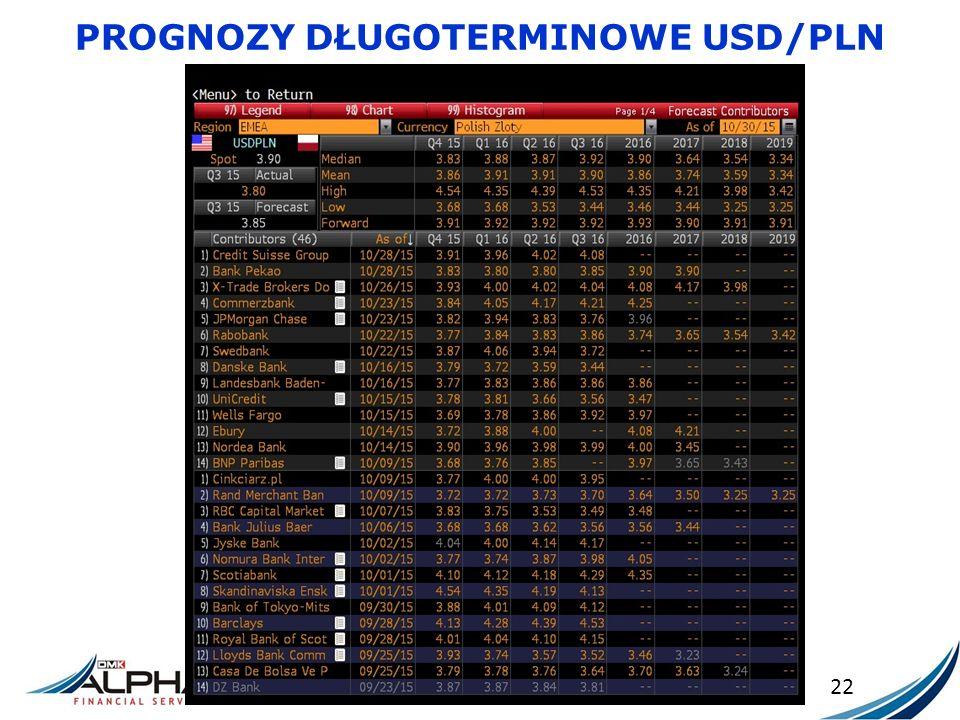 PROGNOZY DŁUGOTERMINOWE USD/PLN 22