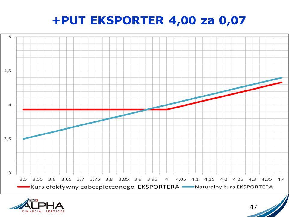 +PUT EKSPORTER 4,00 za 0,07 47