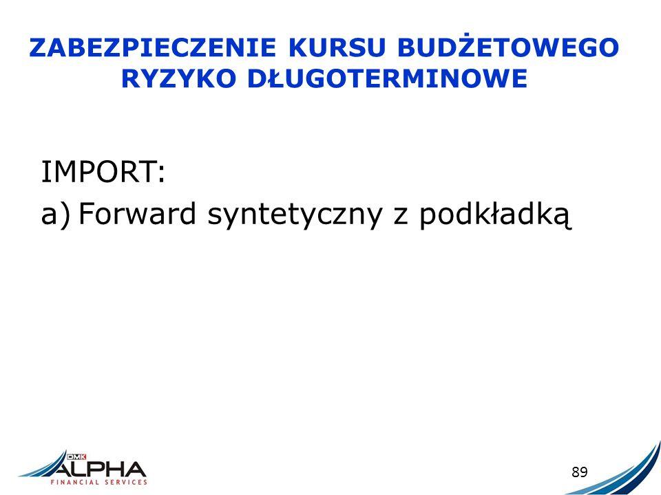 ZABEZPIECZENIE KURSU BUDŻETOWEGO RYZYKO DŁUGOTERMINOWE IMPORT: a)Forward syntetyczny z podkładką 89