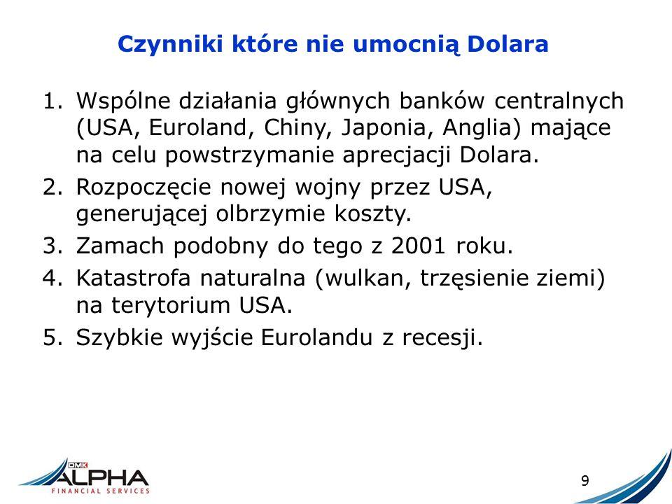 Czynniki które nie umocnią Dolara 1.Wspólne działania głównych banków centralnych (USA, Euroland, Chiny, Japonia, Anglia) mające na celu powstrzymanie