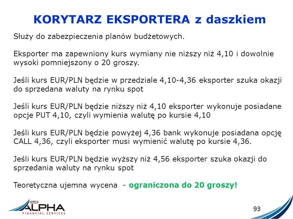 KORYTARZ EKSPORTERA z daszkiem 93 Służy do zabezpieczenia planów budżetowych. Eksporter ma zapewniony kurs wymiany nie niższy niż 4,10 i dowolnie wyso