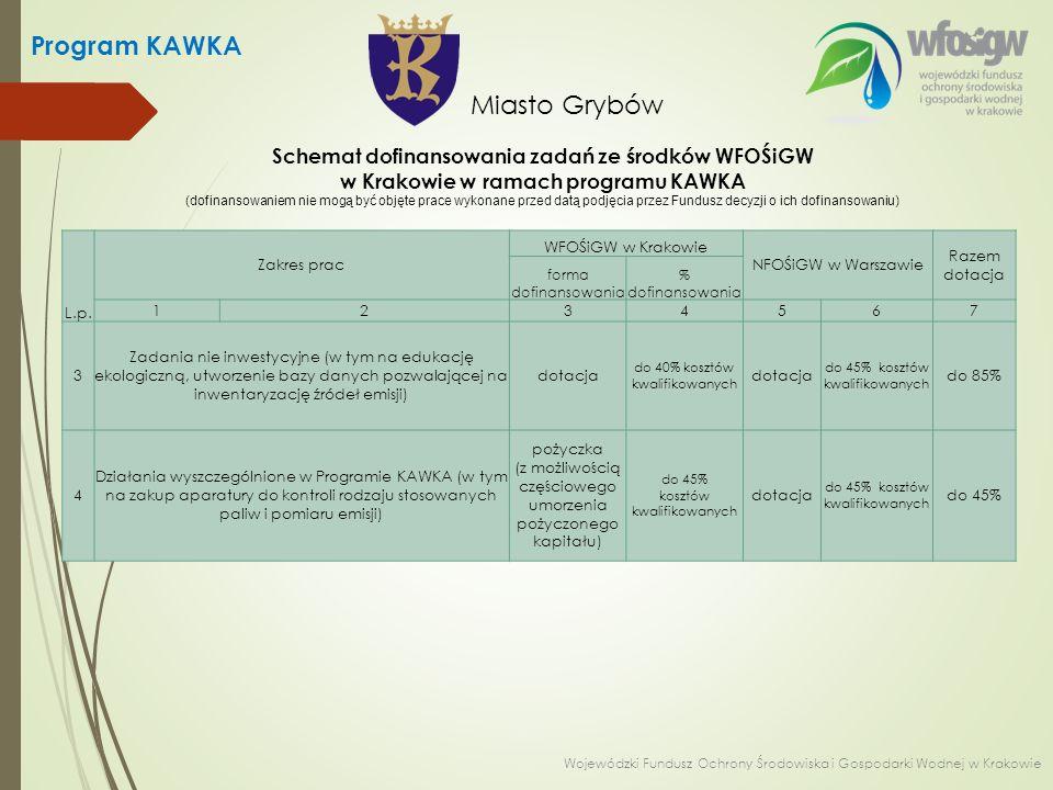 Schemat dofinansowania zadań ze środków WFOŚiGW w Krakowie w ramach programu KAWKA (dofinansowaniem nie mogą być objęte prace wykonane przed datą podj