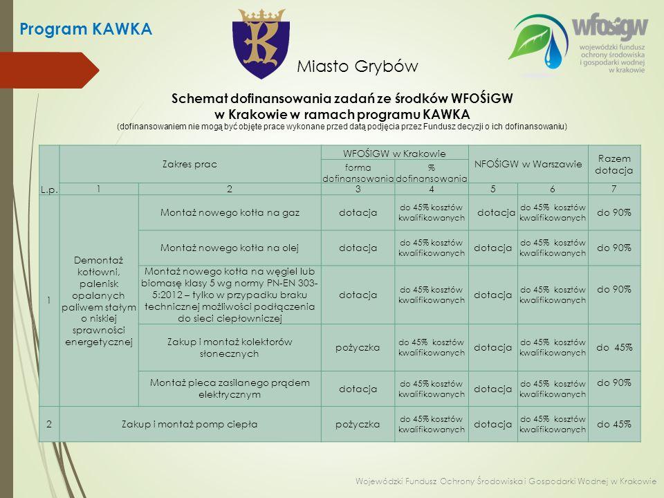 Schemat dofinansowania zadań ze środków WFOŚiGW w Krakowie w ramach programu KAWKA (dofinansowaniem nie mogą być objęte prace wykonane przed datą podjęcia przez Fundusz decyzji o ich dofinansowaniu) L.p.