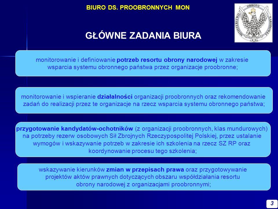 GŁÓWNE ZADANIA BIURA monitorowanie i wspieranie działalności organizacji proobronnych oraz rekomendowanie zadań do realizacji przez te organizacje na rzecz wsparcia systemu obronnego państwa; wskazywanie kierunków zmian w przepisach prawa oraz przygotowywanie projektów aktów prawnych dotyczących obszaru współdziałania resortu obrony narodowej z organizacjami proobronnymi; przygotowanie kandydatów-ochotników (z organizacji proobronnych, klas mundurowych) na potrzeby rezerw osobowych Sił Zbrojnych Rzeczypospolitej Polskiej, przez ustalanie wymogów i wskazywanie potrzeb w zakresie ich szkolenia na rzecz SZ RP oraz koordynowanie procesu tego szkolenia; monitorowanie i definiowanie potrzeb resortu obrony narodowej w zakresie wsparcia systemu obronnego państwa przez organizacje proobronne; 3 BIURO DS.