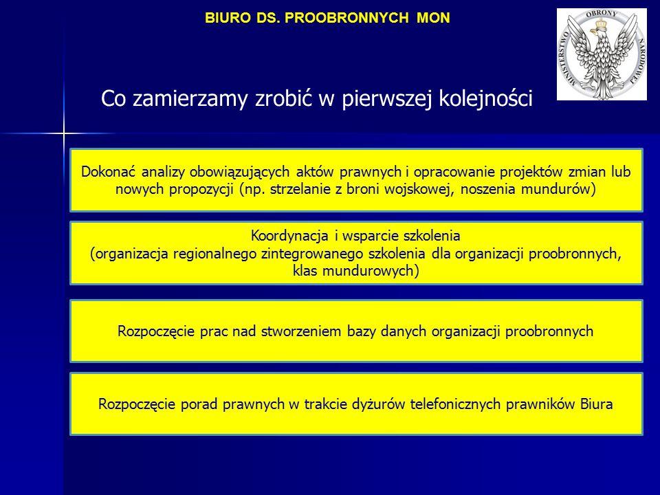 Co zamierzamy zrobić w pierwszej kolejności Dokonać analizy obowiązujących aktów prawnych i opracowanie projektów zmian lub nowych propozycji (np. str