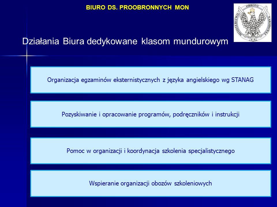 Działania Biura dedykowane klasom mundurowym Organizacja egzaminów eksternistycznych z języka angielskiego wg STANAG Pozyskiwanie i opracowanie programów, podręczników i instrukcji Pomoc w organizacji i koordynacja szkolenia specjalistycznego Wspieranie organizacji obozów szkoleniowych BIURO DS.