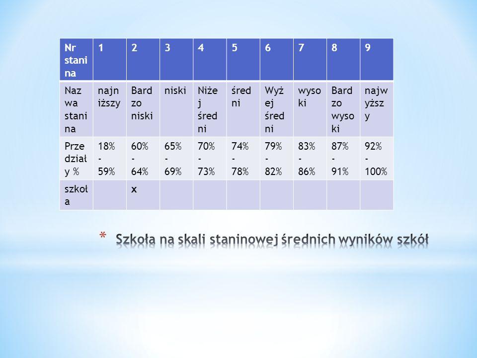 Nr stani na 123456789 Naz wa stani na najn iższy Bard zo niski niskiNiże j śred ni śred ni Wyż ej śred ni wyso ki Bard zo wyso ki najw yższ y Prze dział y % 18% - 59% 60% - 64% 65% - 69% 70% - 73% 74% - 78% 79% - 82% 83% - 86% 87% - 91% 92% - 100% szkoł a x