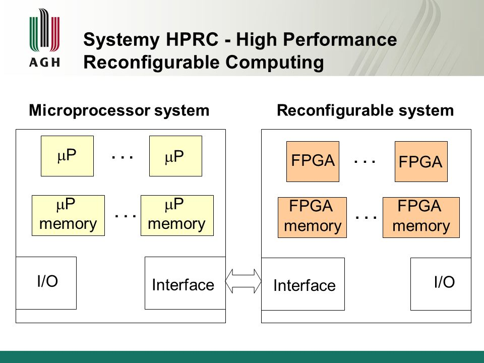 Systemy HPRC - High Performance Reconfigurable Computing Droga energia elektryczna Rosnące zasoby układów FPGA Wzrost dominacji obliczeń równoległych Arbitralnie dobierana precyzja obliczeń (Approximate computing) Czas odpowiedzi systemu jest dominujący np.