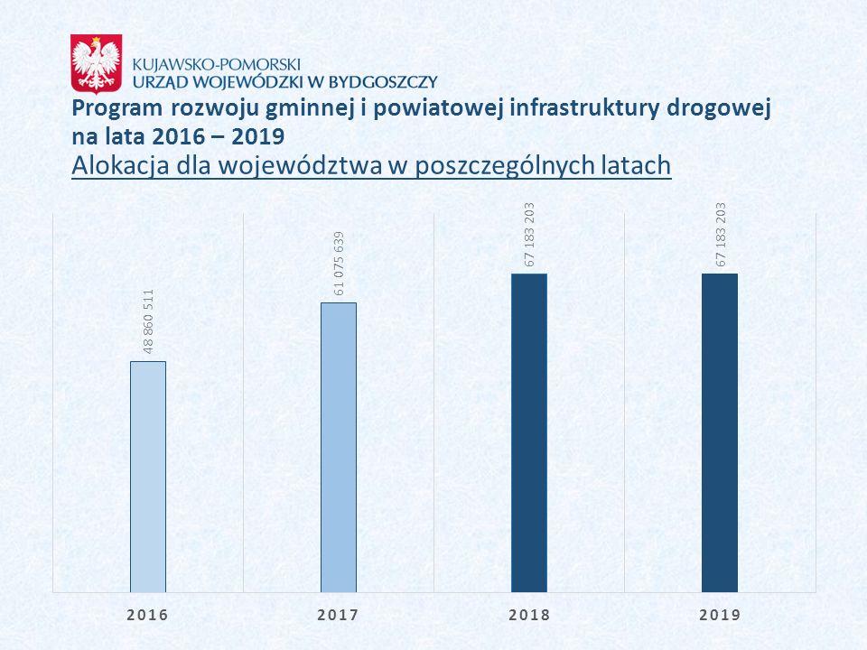 Program rozwoju gminnej i powiatowej infrastruktury drogowej na lata 2016 – 2019 Alokacja dla województwa w poszczególnych latach
