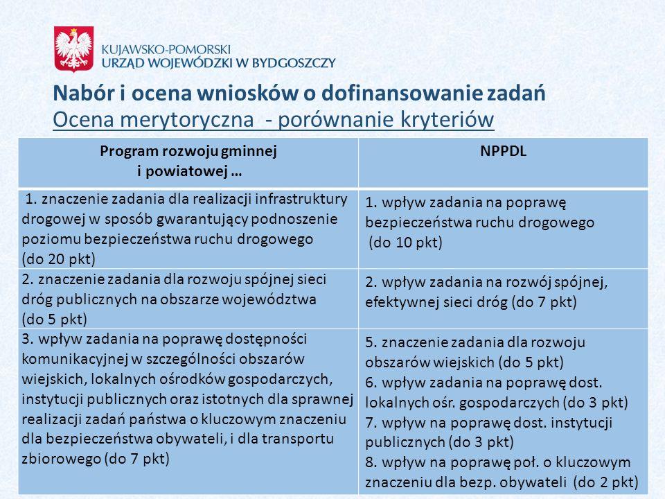 Nabór i ocena wniosków o dofinansowanie zadań Ocena merytoryczna - porównanie kryteriów Program rozwoju gminnej i powiatowej … NPPDL 1. znaczenie zada