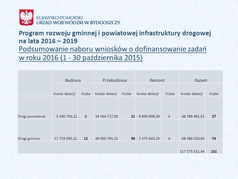 Program rozwoju gminnej i powiatowej infrastruktury drogowej na lata 2016 – 2019 Podsumowanie naboru wniosków o dofinansowanie zadań w roku 2016 (1 -