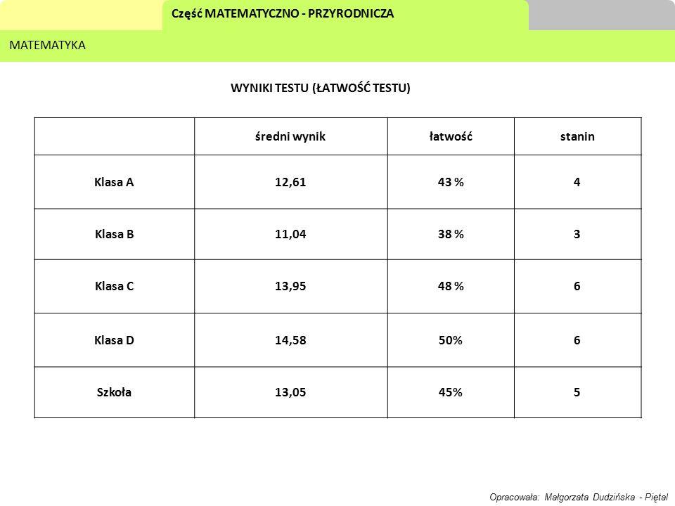 Część MATEMATYCZNO - PRZYRODNICZA MATEMATYKA WYNIKI TESTU (ŁATWOŚĆ TESTU) średni wynikłatwośćstanin Klasa A12,6143 %4 Klasa B11,0438 %3 Klasa C13,9548 %6 Klasa D14,5850%6 Szkoła13,0545%5 Opracowała: Małgorzata Dudzińska - Piętal