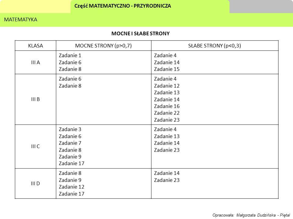 Część MATEMATYCZNO - PRZYRODNICZA MATEMATYKA MOCNE I SŁABE STRONY KLASAMOCNE STRONY (p>0,7)SŁABE STRONY (p<0,3) III A Zadanie 1 Zadanie 6 Zadanie 8 Zadanie 4 Zadanie 14 Zadanie 15 III B Zadanie 6 Zadanie 8 Zadanie 4 Zadanie 12 Zadanie 13 Zadanie 14 Zadanie 16 Zadanie 22 Zadanie 23 III C Zadanie 3 Zadanie 6 Zadanie 7 Zadanie 8 Zadanie 9 Zadanie 17 Zadanie 4 Zadanie 13 Zadanie 14 Zadanie 23 III D Zadanie 8 Zadanie 9 Zadanie 12 Zadanie 17 Zadanie 14 Zadanie 23 Opracowała: Małgorzata Dudzińska - Piętal