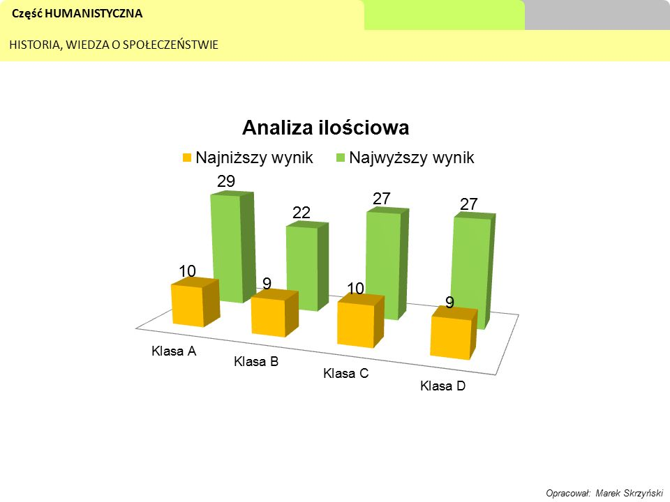 Część HUMANISTYCZNA HISTORIA, WIEDZA O SPOŁECZEŃSTWIE Opracował: Marek Skrzyński